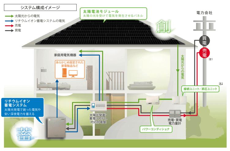 安心と信頼のハイスペック蓄電システムの構成イメージ