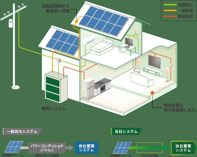 ソーラーシステムと直接接続