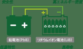 BIND Battery