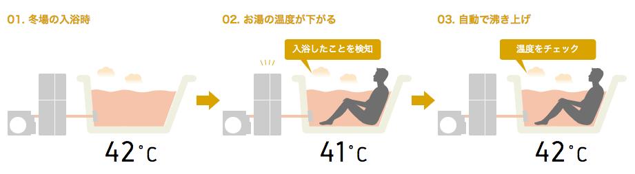 入浴検知機能