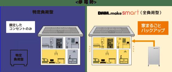 全負荷型なら家中のコンセントを使用可能