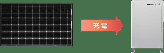 「太陽光余剰電力充電設定」を搭載