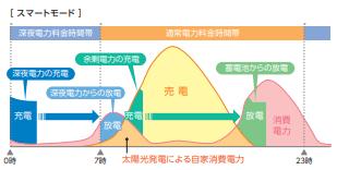 tabuchi_smartmode